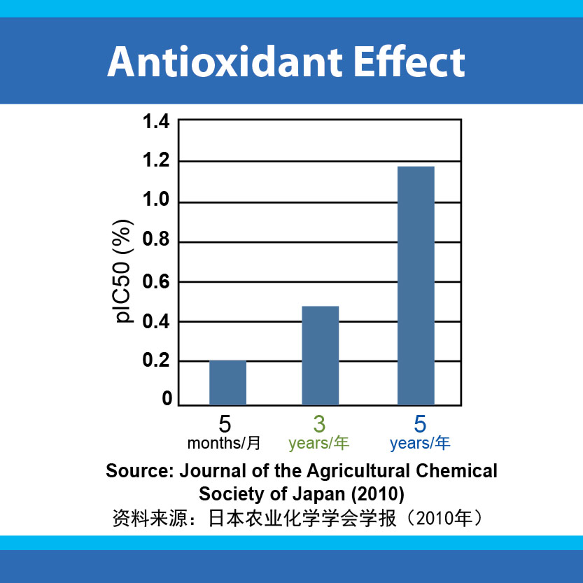 5 year fermentation of OM-X produces high antioxidant